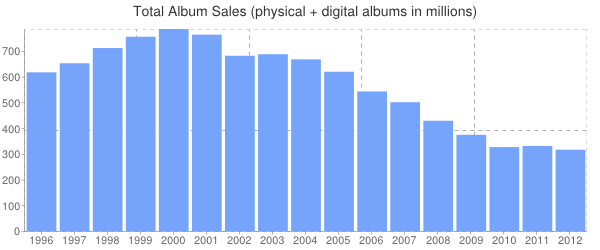 Album Sales Over the Years: 2012 Year-End Soundscan Data