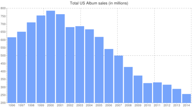Music Sales Over The Years 2014 Year End Soundscan Data