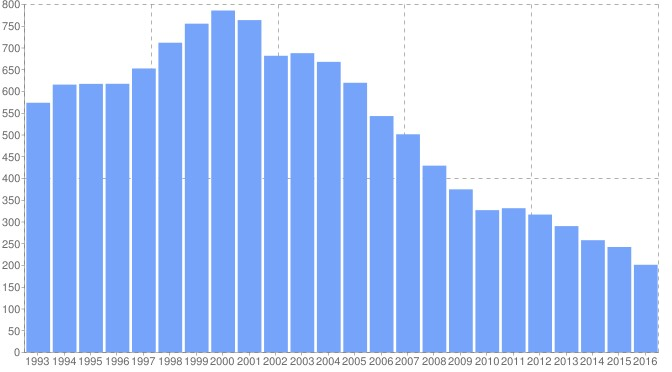 2016 Soundscan Data: Total Music Sales and Consumption