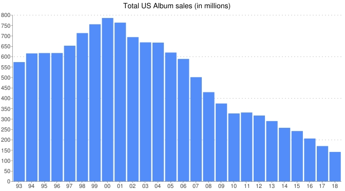 2018 Soundscan Data: Total Music Sales and Streams