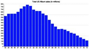 2019 Soundscan Data: Total Music Sales and Streams
