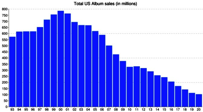 Data: 2020 Total Music Sales and Streams